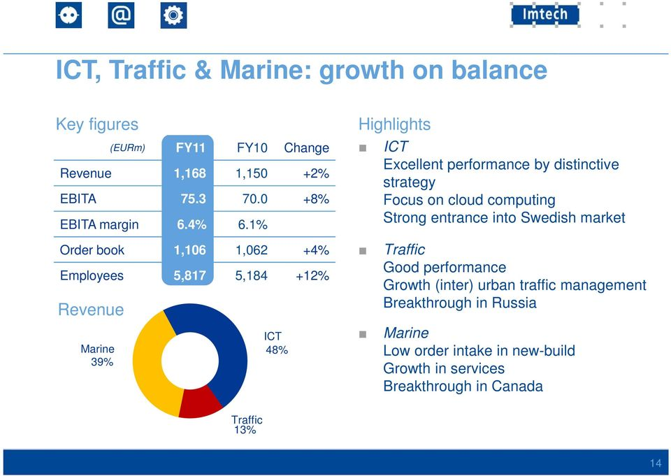 1% Order book 1,106 1,062 +4% Employees 5,817 5,184 +12% Revenue ICT Marine 48% 39% Highlights ICT Excellent performance by