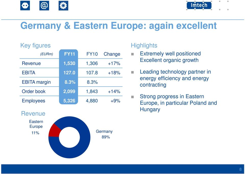 3% Order book 2,099 1,843 +14% Employees 5,326 4,880 +9% Germany 89% Highlights Extremely well positioned