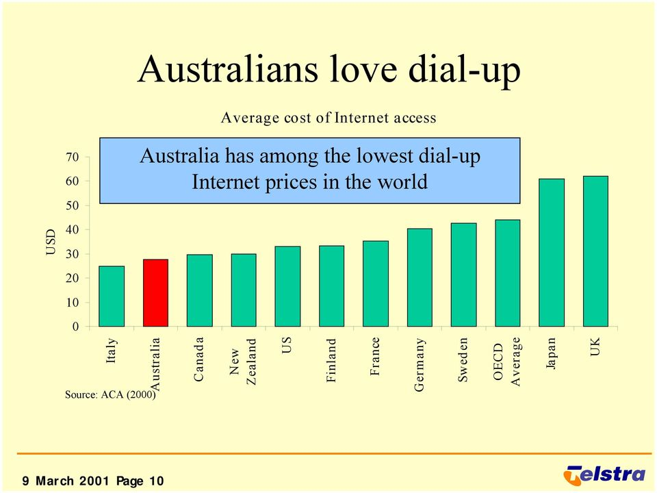 in the world Italy Australia Source: ACA (2000) Canada New Zealand US