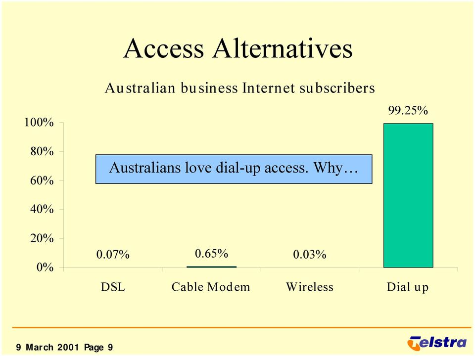 dial-up access. Why 99.25% 20% 0% 0.07% 0.65% 0.