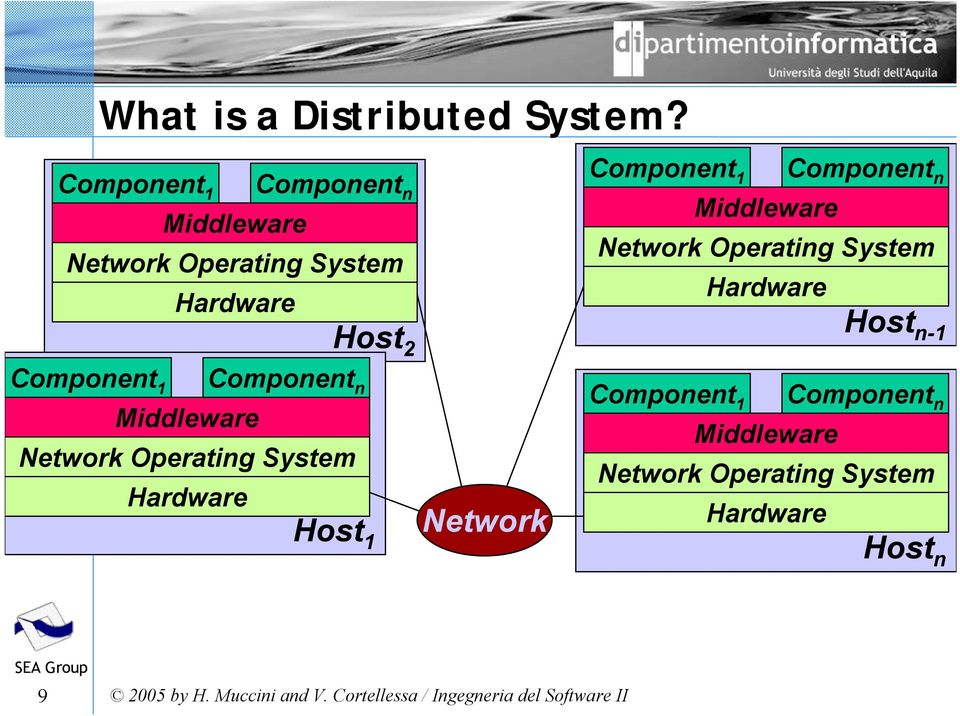 Operating System Network Operating System Hardware Hardware Host Host n-1 2 Component