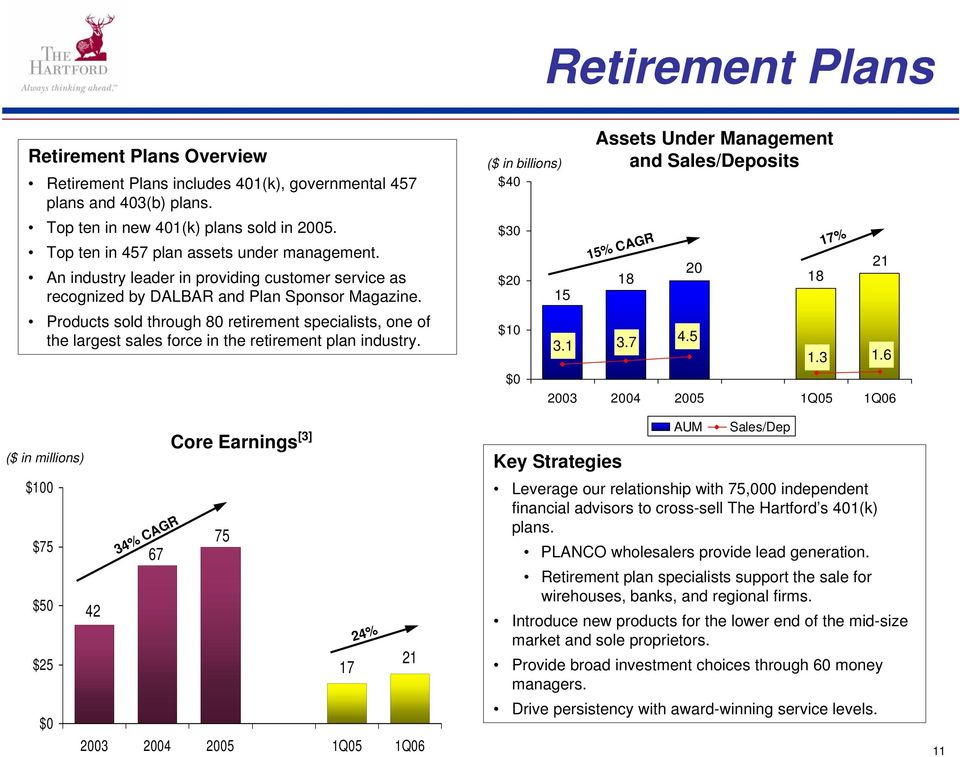 Products sold through 80 retirement specialists, one of the largest sales force in the retirement plan industry. $75 $50 $25 42 67 34% CAGR Core Earnings [3] 75 17 24% 21 $40 $30 $20 $10 15 3.1 3.