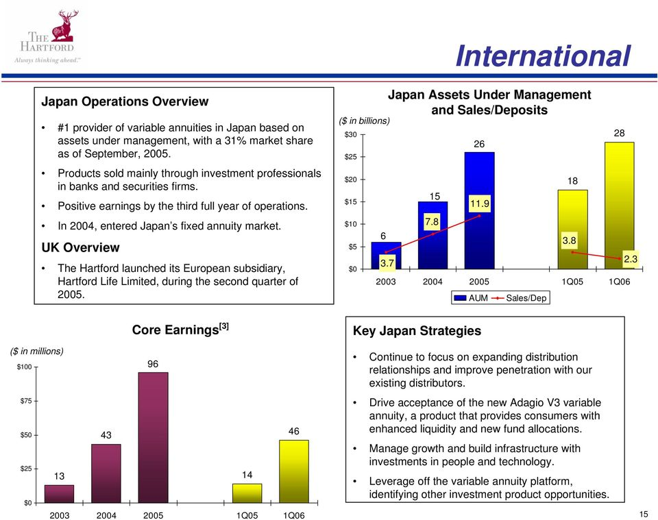 UK Overview The Hartford launched its European subsidiary, Hartford Life Limited, during the second quarter of 2005. Japan Assets Under Management and Sales/Deposits $30 28 26 $25 $20 18 $15 15 11.