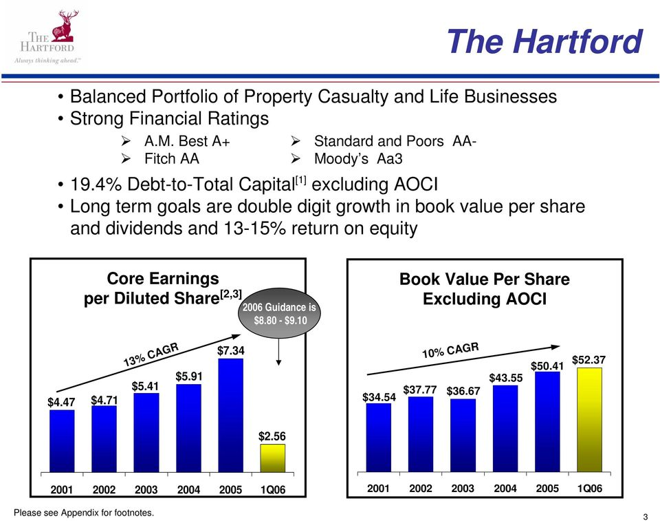 4% Debt-to-Total Capital [1] excluding AOCI Long term goals are double digit growth in book value per share and dividends and 13-15% return on equity