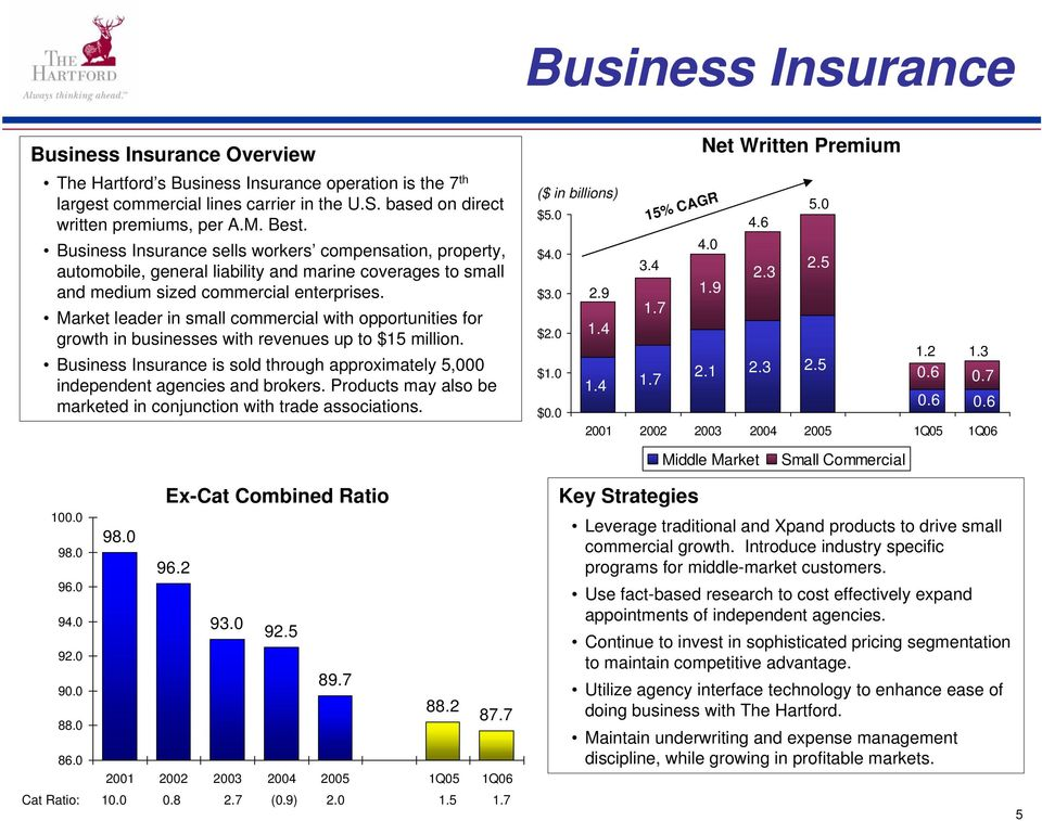 Market leader in small commercial with opportunities for growth in businesses with revenues up to $15 million. Business Insurance is sold through approximately 5,000 independent agencies and brokers.