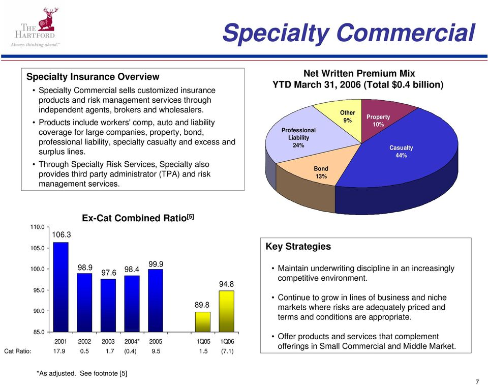Through Specialty Risk Services, Specialty also provides third party administrator (TPA) and risk management services. Net Written Premium Mix YTD March 31, 2006 (Total.
