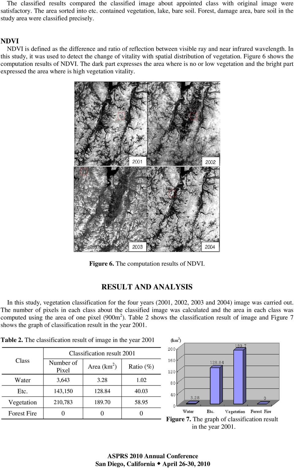 In this study, it was used to detect the change of vitality with spatial distribution of vegetation. Figure 6 shows the computation results of NDVI.