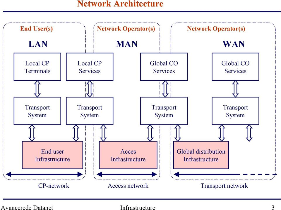 System Transport System Transport System End user Infrastructure Acces Infrastructure Global