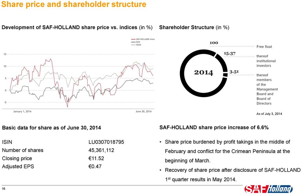 shares 45,361,112 Closing price 11.52 Adjusted EPS.47 SAF-HOLLAND share price increase of 6.