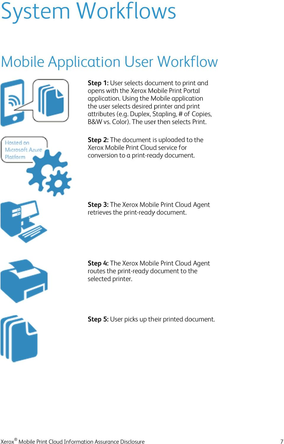 Step 2: The document is uploaded to the Xerox Mobile Print Cloudd service for conversionn to a print-ready document.