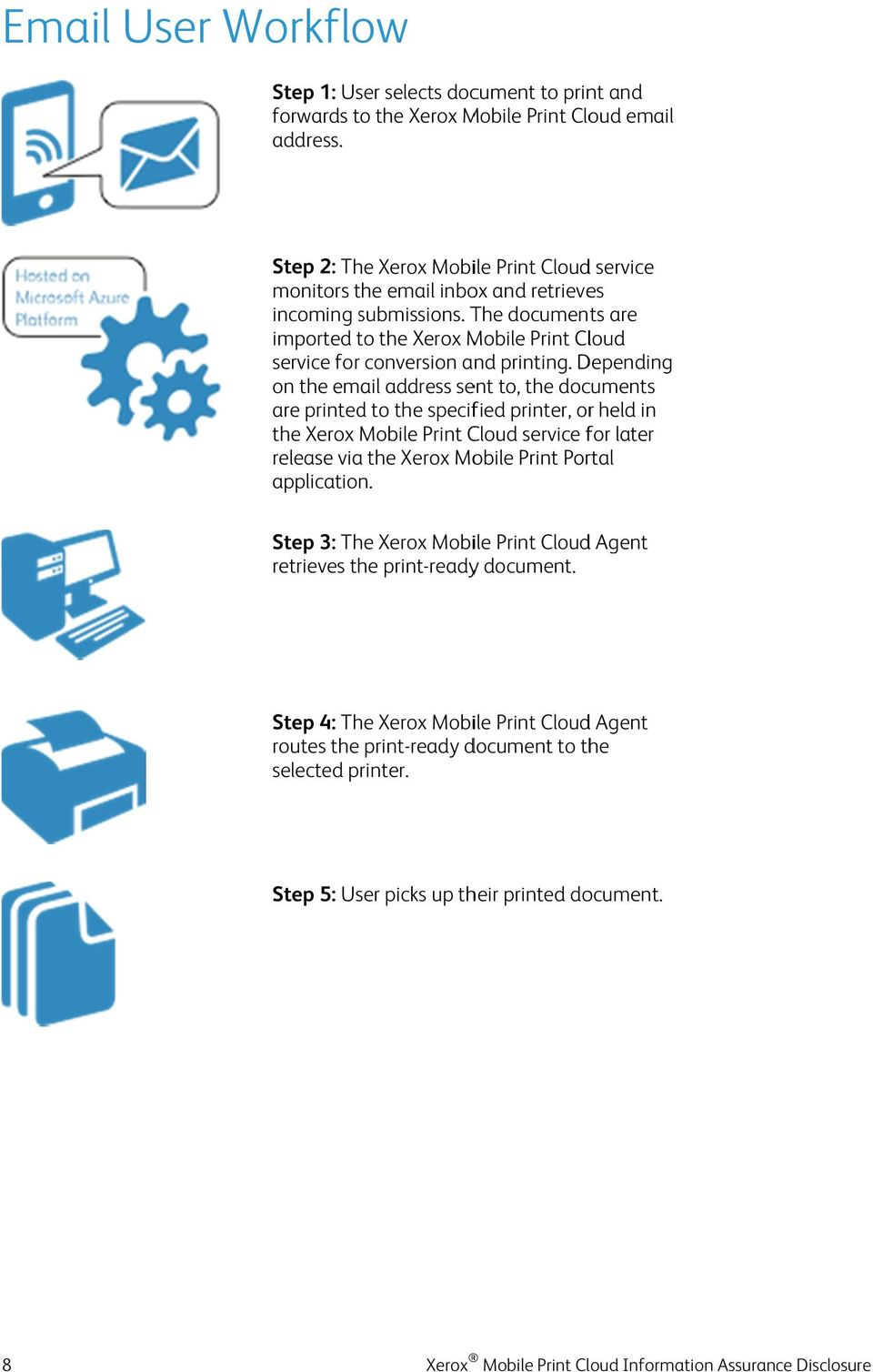 The documents are imported to the Xerox Mobile Print Cloud service for conversion and printing.