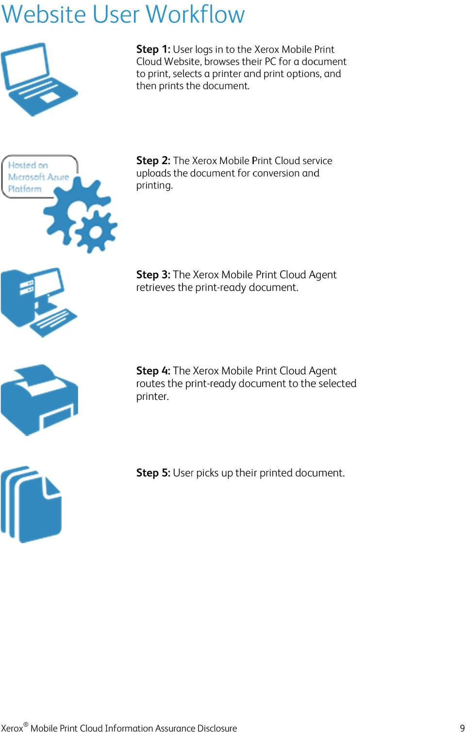 Step 2: The Xerox Mobile Print Cloud service uploads the document for conversion and printing.
