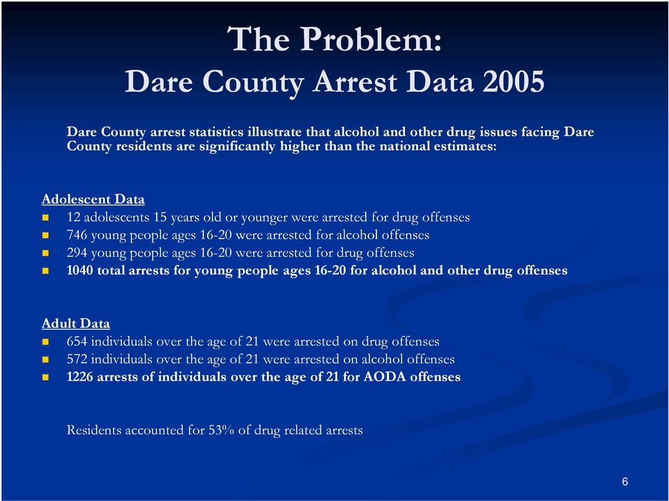 were arrested for drug offenses 1040 total arrests for young people ages 16-20 for alcohol and other drug offenses Adult Data 654 individuals over the age of 21 were arrested on drug