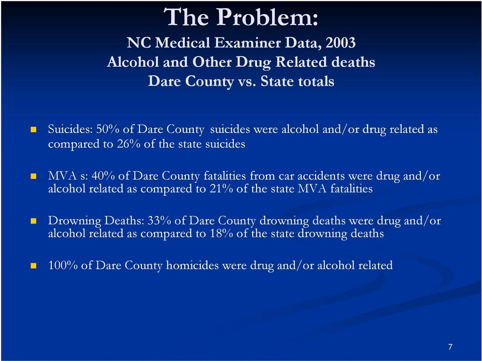 Dare County fatalities from car accidents were drug and/or alcohol related as compared to 21% of the state MVA fatalities Drowning Deaths: