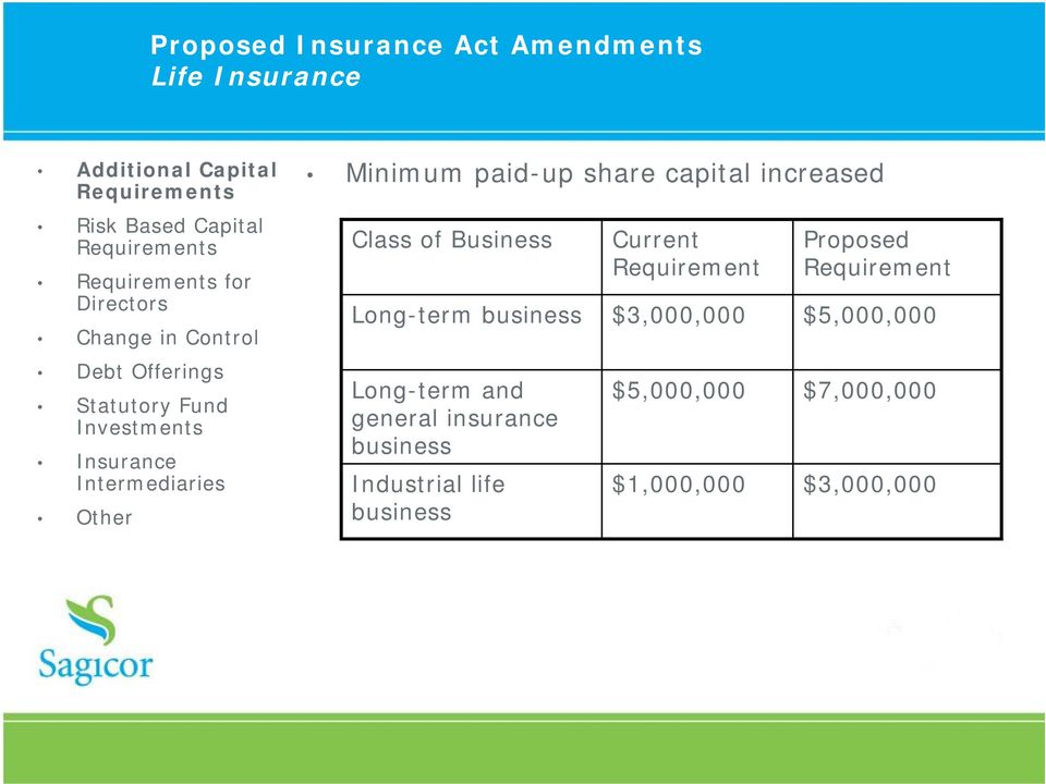insurance business Industrial life business Current Requirement