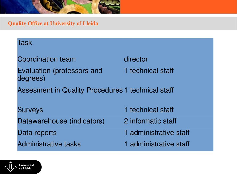 Procedures 1 technical staff Surveys Datawarehouse (indicators) Data reports