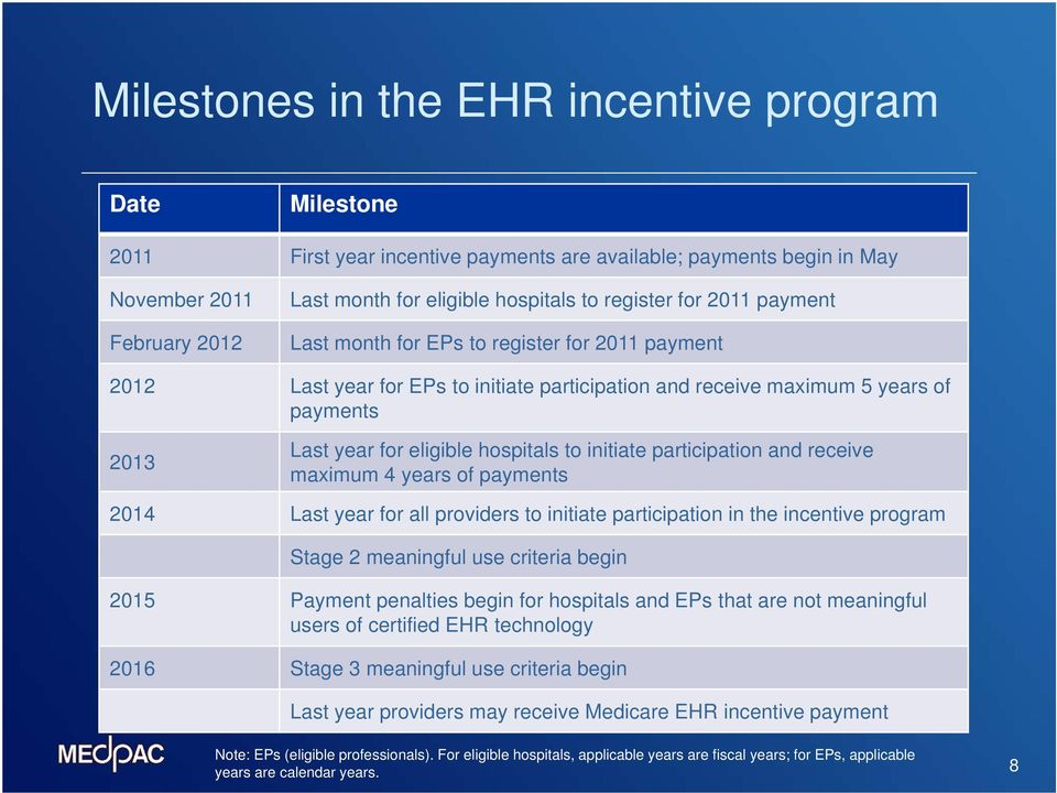 hospitals to initiate participation and receive maximum 4 years of payments 2014 Last year for all providers to initiate participation in the incentive program Stage 2 meaningful use criteria begin