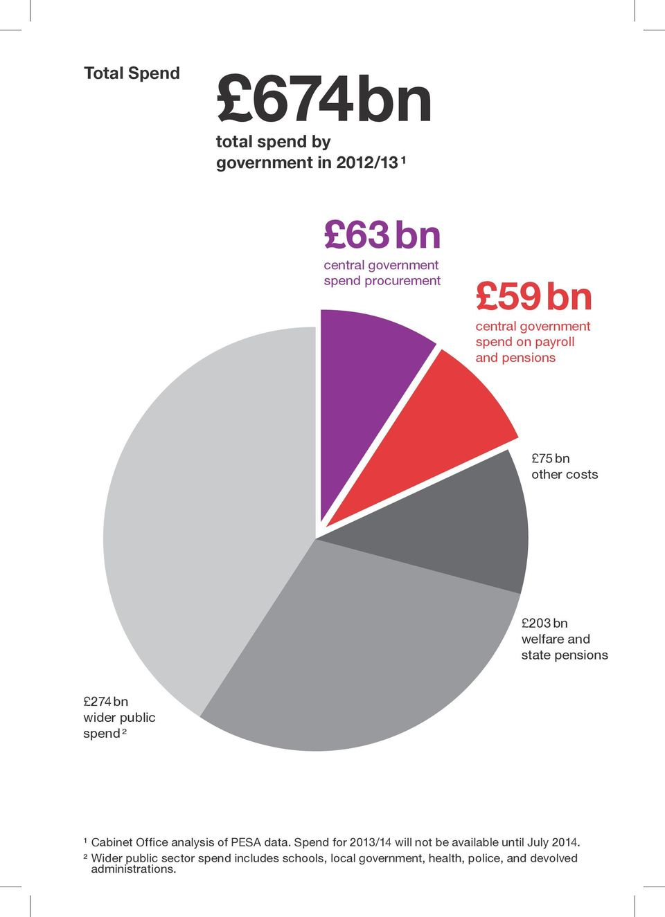 wider public spend ² ¹ Cabinet Office analysis of PESA data.