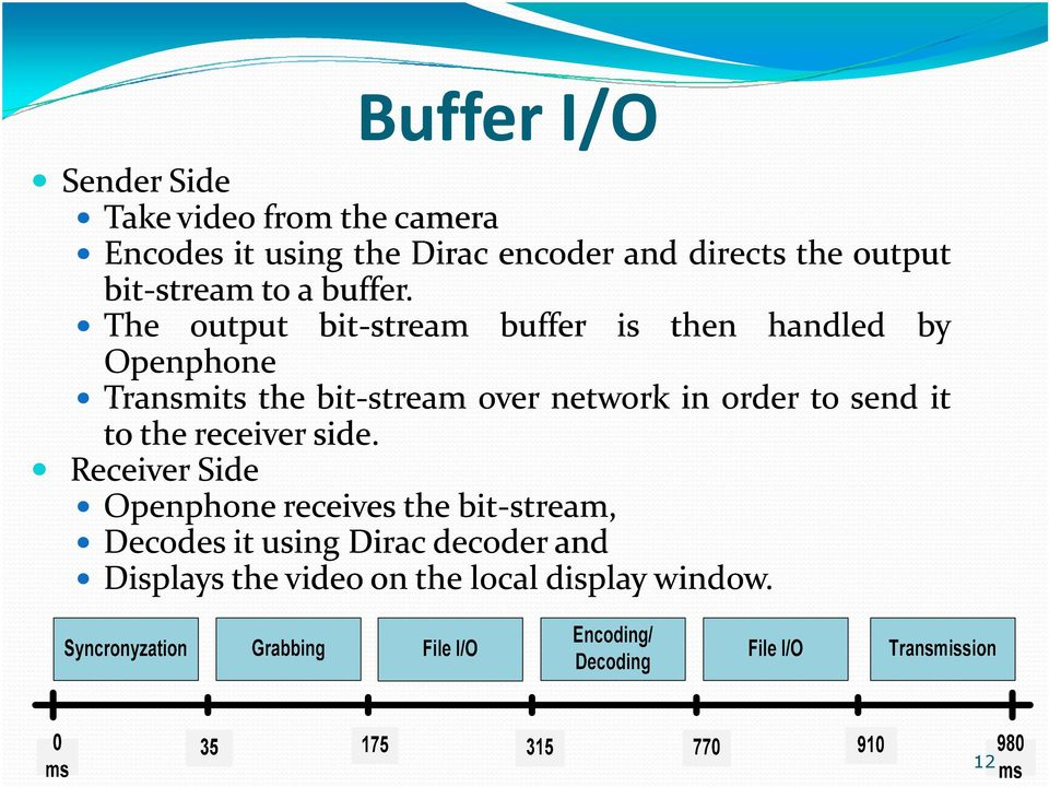 The output bit-stream buffer is then handled by Openphone Transmits the bit-stream over network in