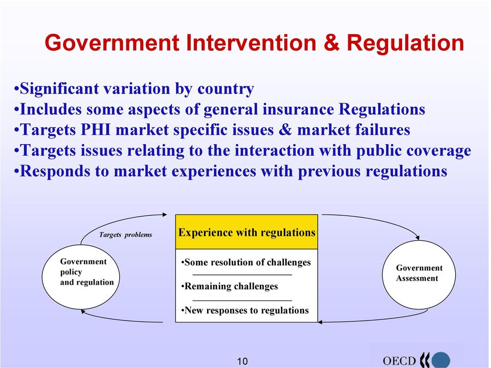 coverage Responds to market experiences with previous regulations Targets problems Experience with regulations