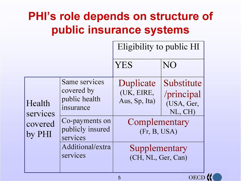 on publicly insured services Additional/extra services Duplicate (UK, EIRE, Aus, Sp, Ita)