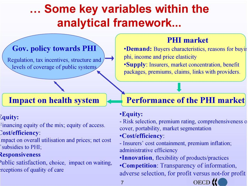 Insurers, market concentration, benefit packages, premiums, claims, links with providers. Impact on health system Performance of the PHI market quity: inancing equity of the mix; equity of access.