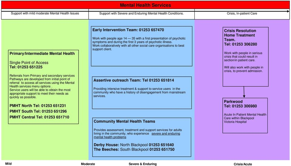 to access all services using the Mental Health services menu options. Service users will be able to obtain the most appropriate support to meet their needs as quickly as possible.