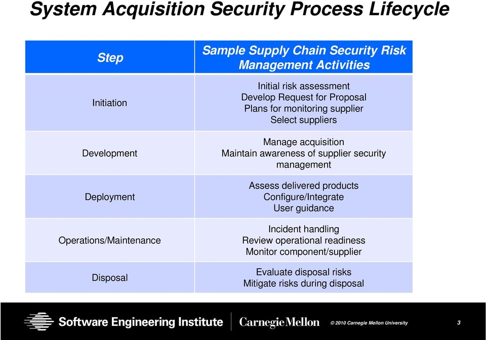 suppliers Manage acquisition Maintain awareness of supplier security management Assess delivered products Configure/Integrate User