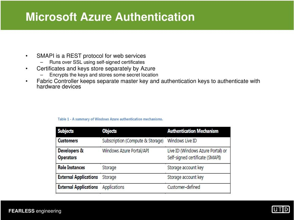 by Azure Encrypts the keys and stores some secret location Fabric Controller
