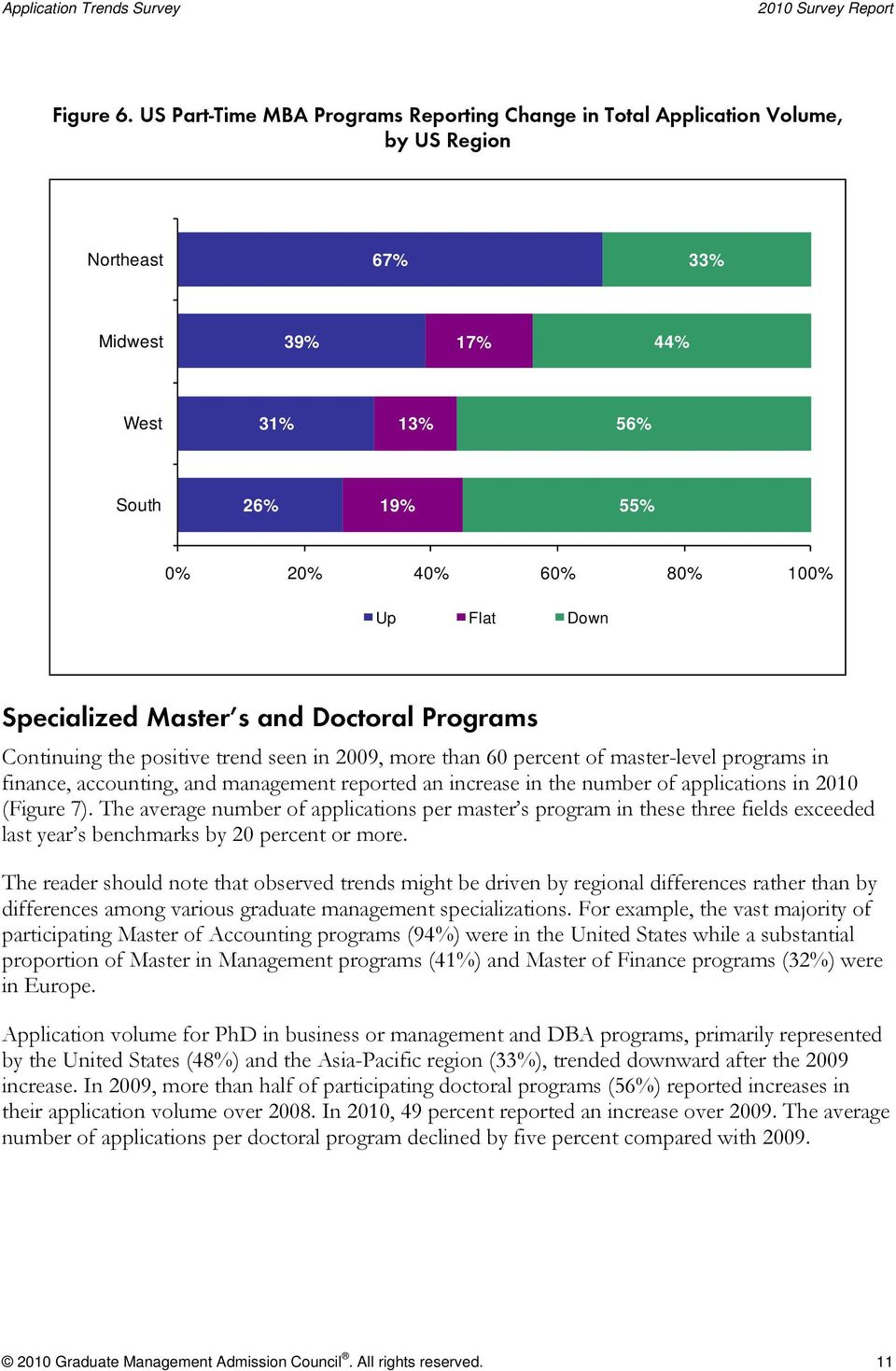 Specialized Master s and Doctoral Programs Continuing the positive trend seen in 2009, more than 60 percent of master-level programs in finance, accounting, and management reported an increase in the