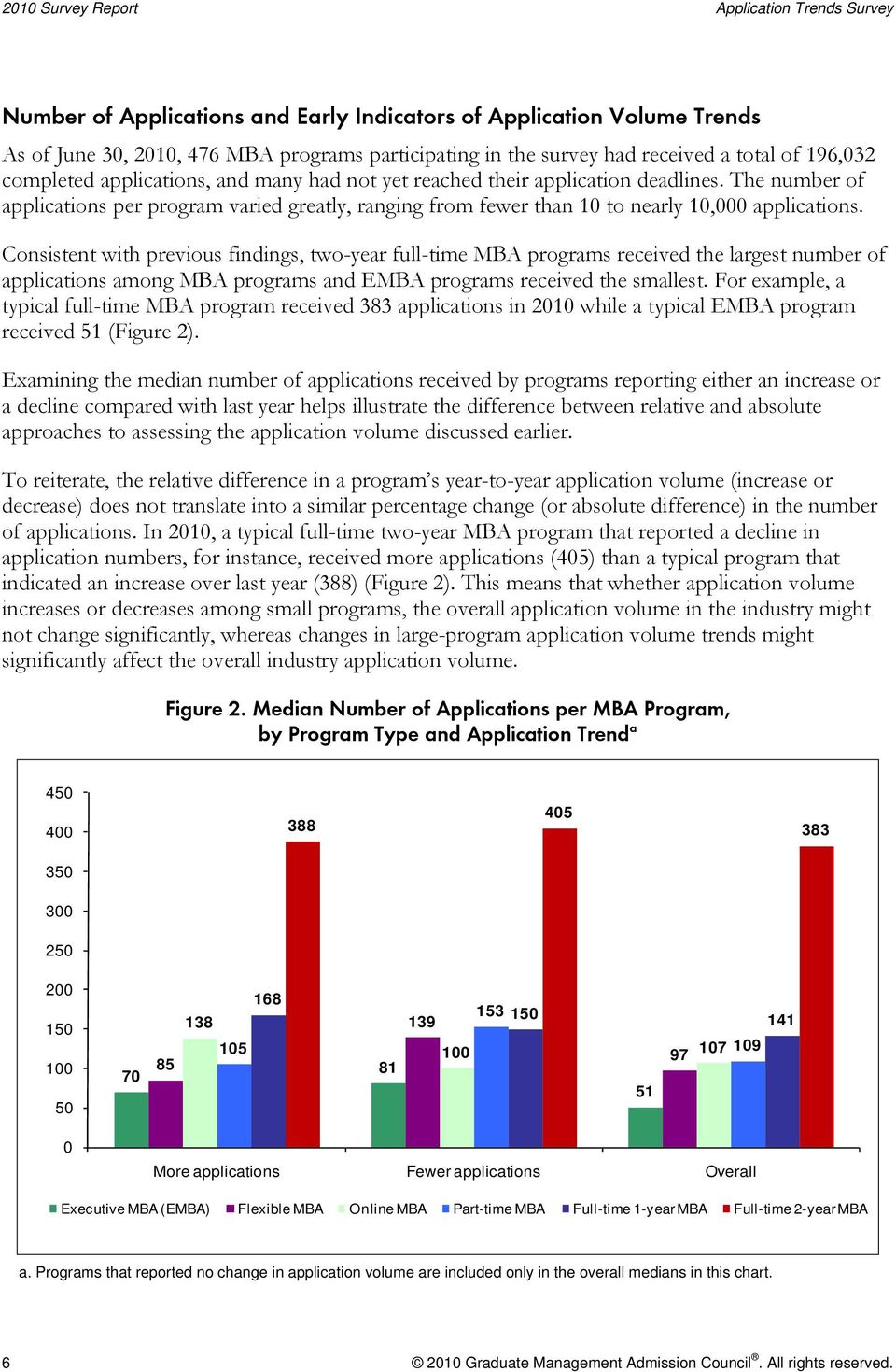 The number of applications per program varied greatly, ranging from fewer than 10 to nearly 10,000 applications.