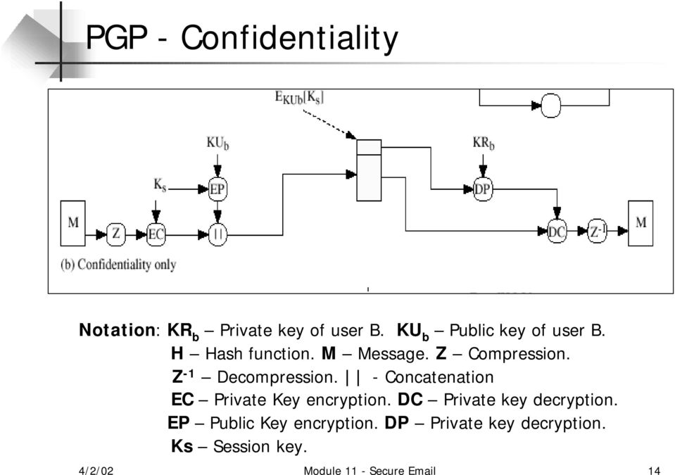 Z -1 Decompression. - Concatenation EC Private Key encryption.