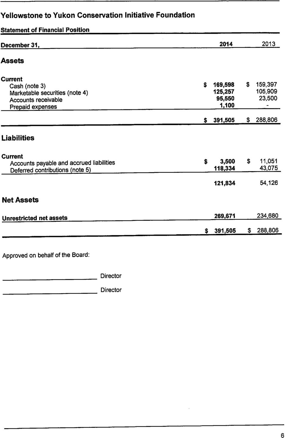 125,257 95,550 1,100 $ 159,397 105,909 23,500 $ 391,505 $ 288,806 Liabilities Current Accounts payable and accrued