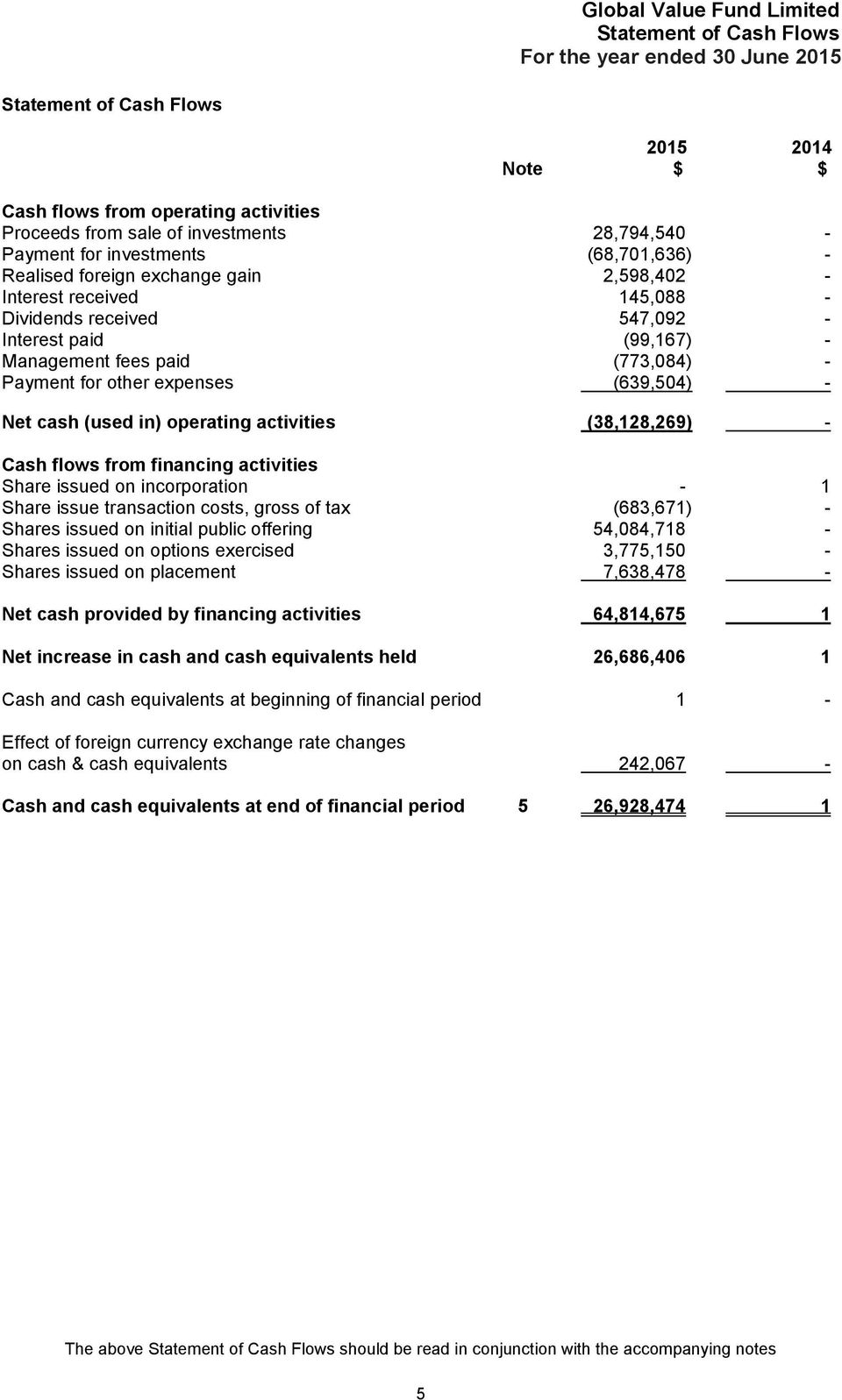 (639,504) - Net cash (used in) operating activities (38,128,269) - Cash flows from financing activities Share issued on incorporation - 1 Share issue transaction costs, gross of tax (683,671) -
