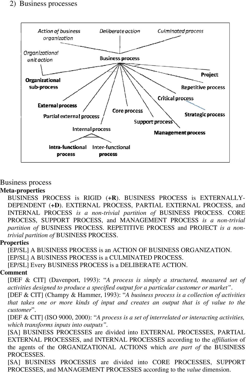 CORE PROCESS, SUPPORT PROCESS, and MANAGEMENT PROCESS is a non-trivial partition of BUSINESS PROCESS. REPETITIVE PROCESS and PROJECT is a nontrivial partition of BUSINESS PROCESS.