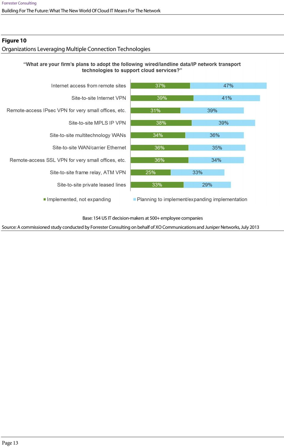 employee companies Source: A commissioned study conducted