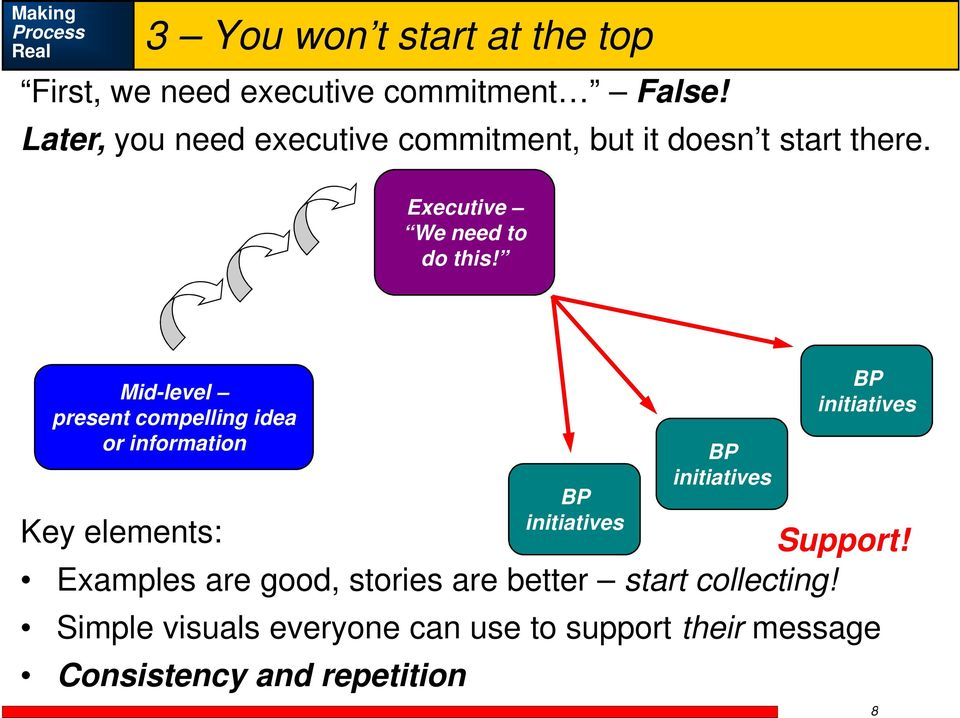 Mid-level present compelling idea or information Key elements: Support!