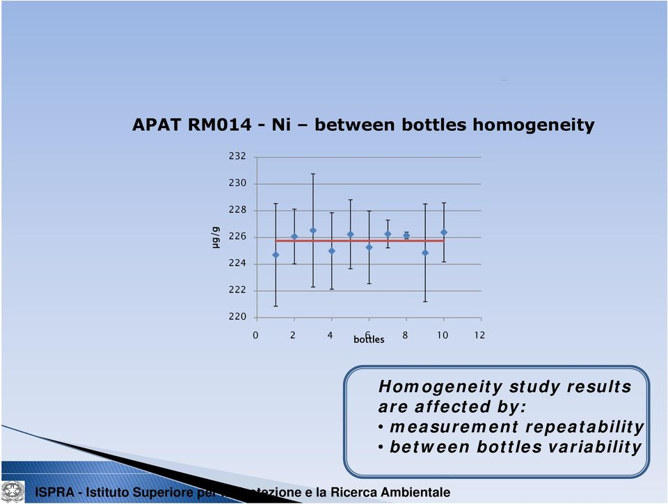 bottles Homogeneity study results are affected