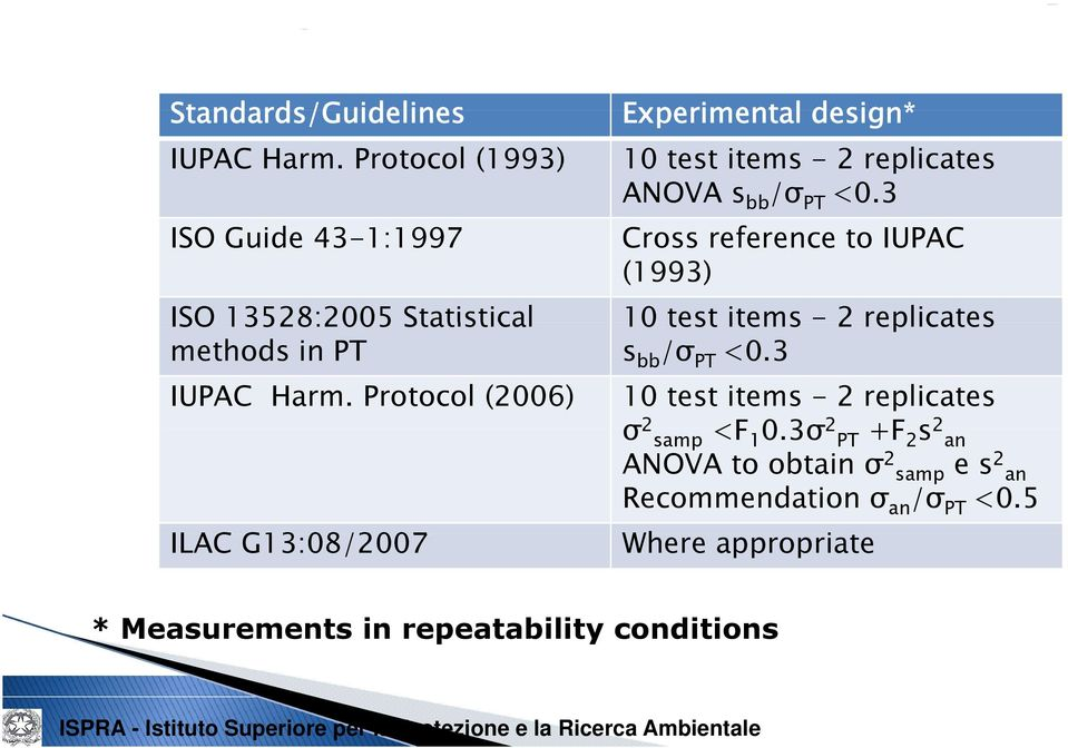 3 Cross reference to IUPAC (1993) 10 test items - 2 replicates s bb /σ PT <0.