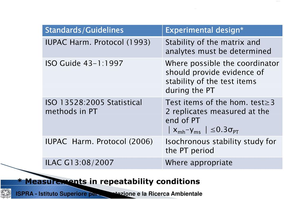 coordinator should provide evidence of stability of the test items during the PT Test items of the hom.