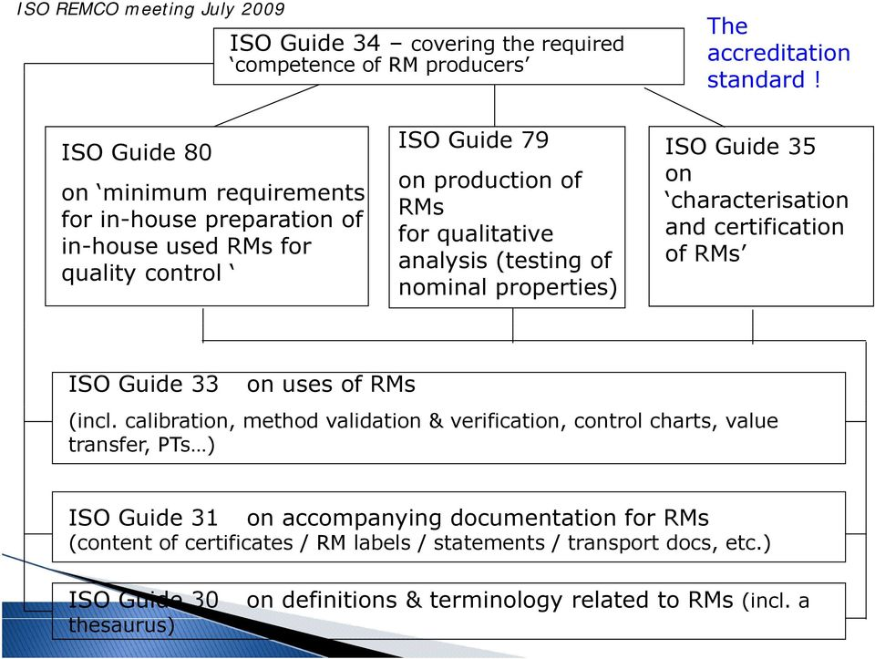 in-house used RMs for analysis (testing of of RMs quality control nominal properties) ISO Guide 33 on uses of RMs (incl.