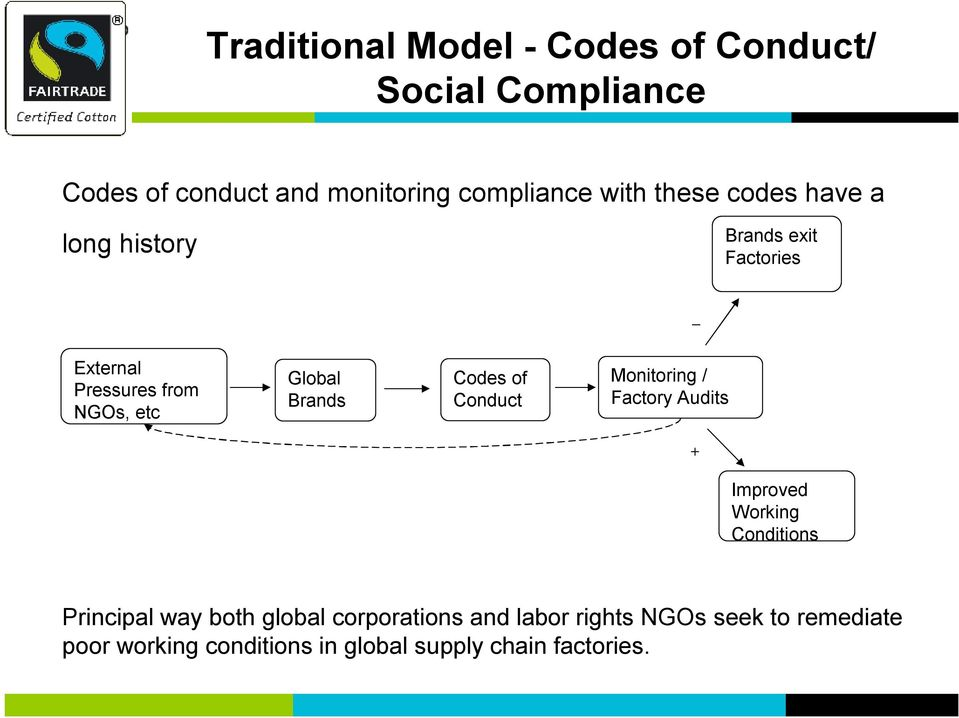 Codes of Conduct Monitoring / Factory Audits + Improved Working Conditions Principal way both global