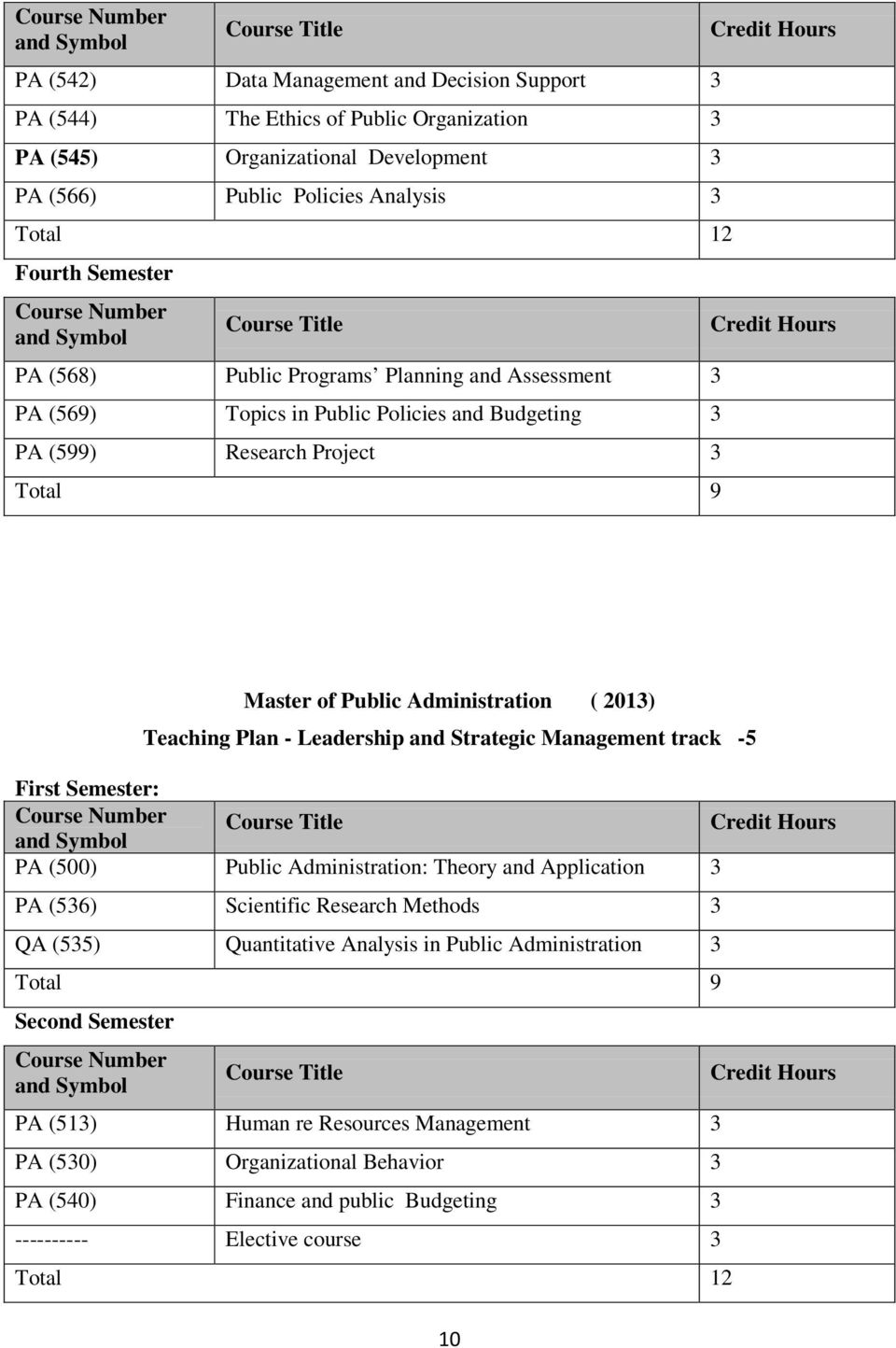 Leadership and Strategic Management track -5 First Semester: PA (500) Public Administration: Theory and Application PA (56) Scientific Research Methods QA (55) Quantitative
