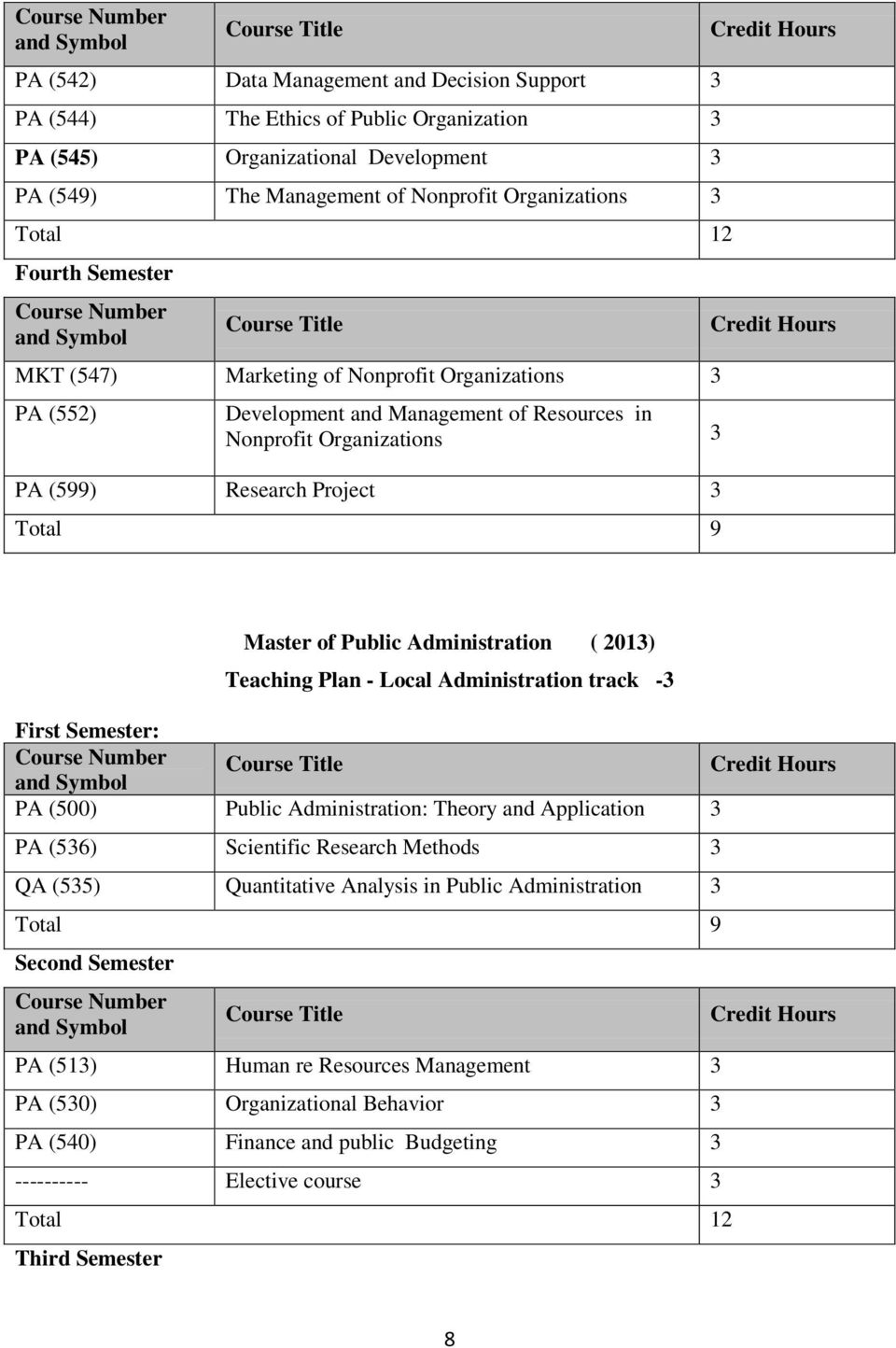 Administration ( 201) Teaching Plan - Local Administration track - First Semester: PA (500) Public Administration: Theory and Application PA (56) Scientific Research Methods QA (55)