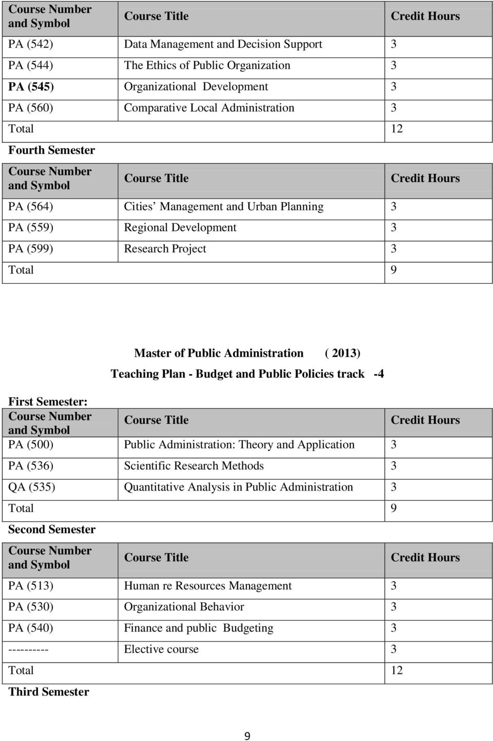 Public Policies track -4 First Semester: PA (500) Public Administration: Theory and Application PA (56) Scientific Research Methods QA (55) Quantitative Analysis in Public