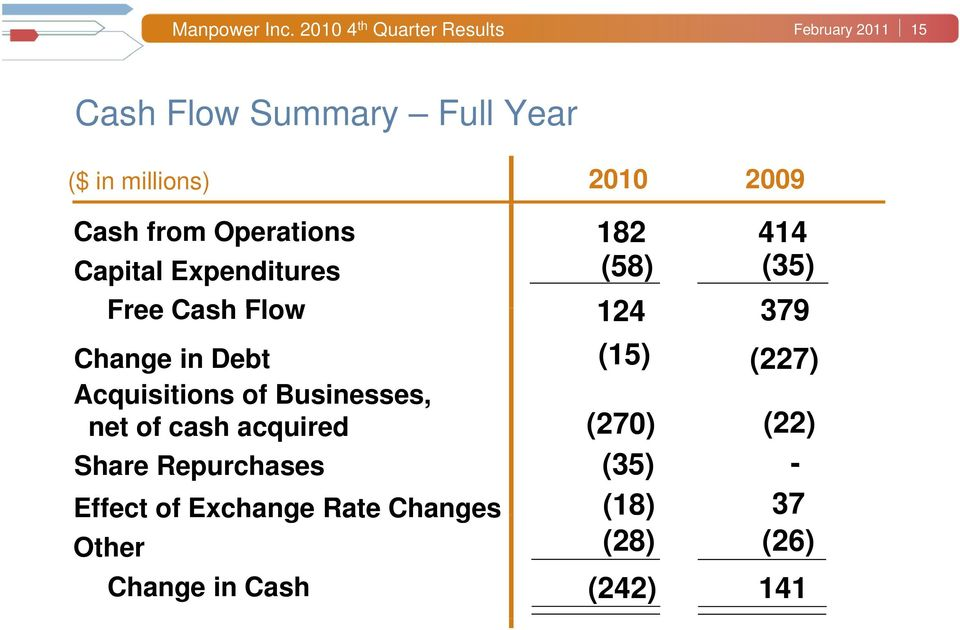 Cash from Operations 182 414 Capital Expenditures (58) (35) Free Cash Flow 124 379 (15) Change