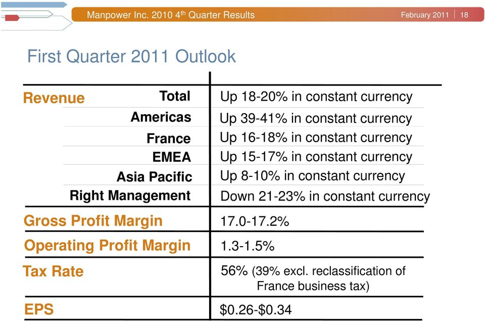 Right Management Up 18-20% in constant currency Up 39-41% in constant currency Up 16-18% in constant currency Up 15-17%