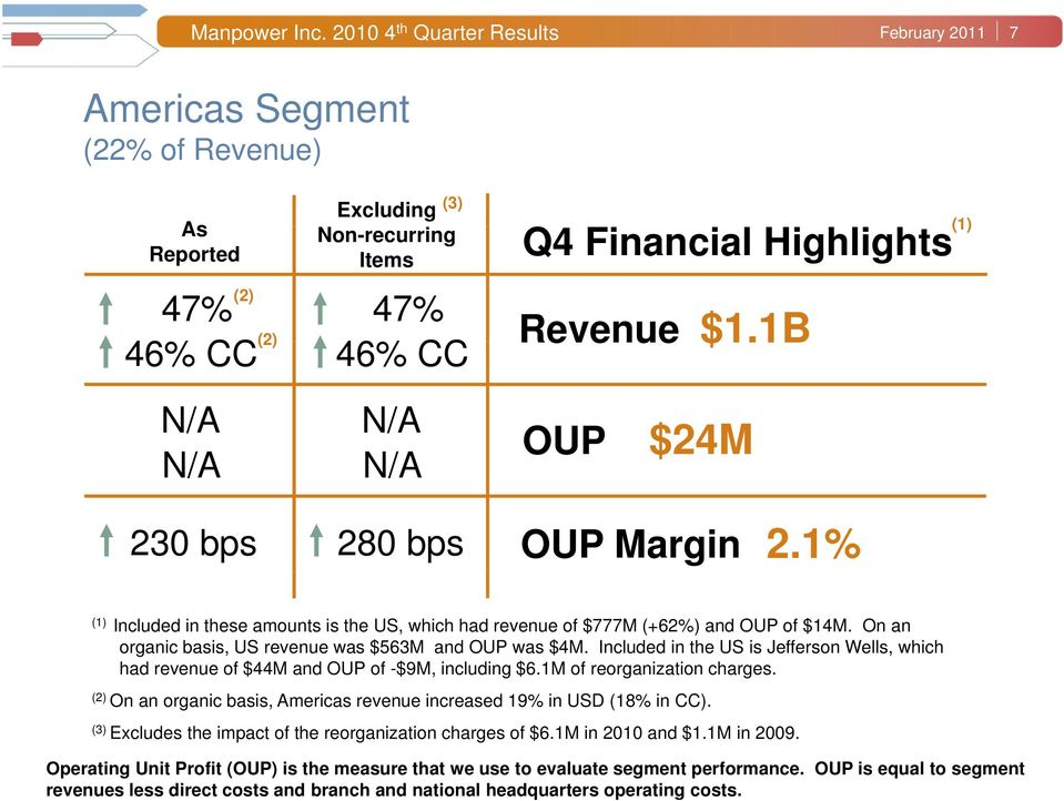 Financial Highlights Revenue $1.1B OUP $24M OUP Margin 2.1% Included in these amounts is the US, which had revenue of $777M (+62%) and OUP of $14M.