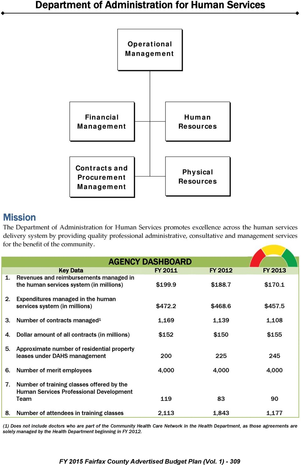 AGENCY DASHBOARD Key Data FY 2011 FY 2012 FY 2013 1. Revenues and reimbursements managed in the human services system (in millions) $199.9 $188.7 $170.1 2.