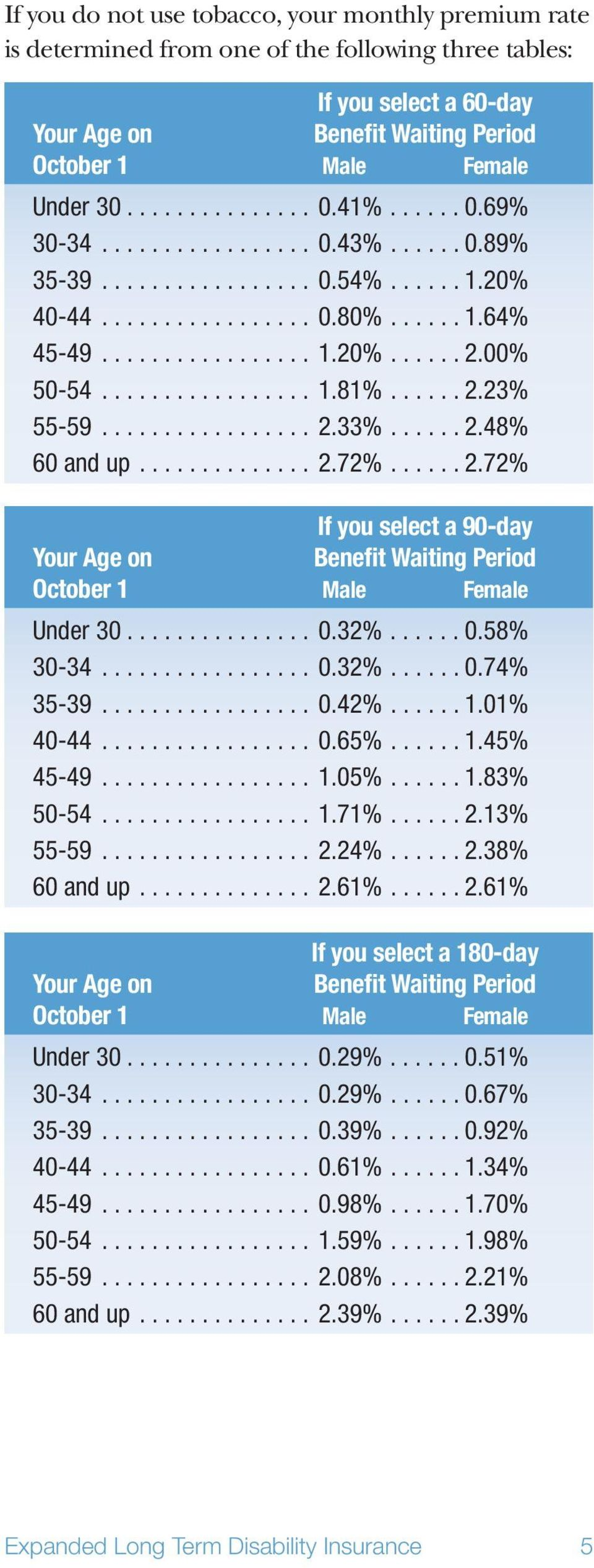 ..... 2.23% 55-59................. 2.33%...... 2.48% 60 and up.............. 2.72%...... 2.72% If you select a 90-day Your Age on Benefit Waiting Period October 1 Male Female Under 30............... 0.